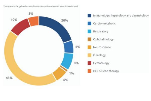 onderzoek oncologie Novartis funding